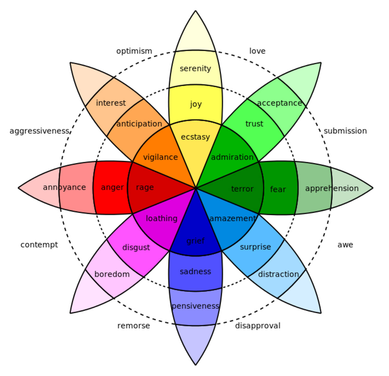 color wheel emotions